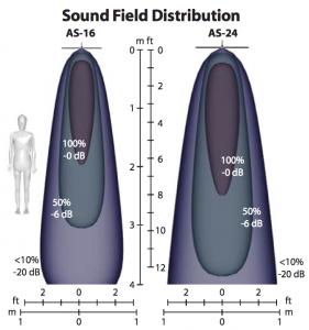 Sound field distribution